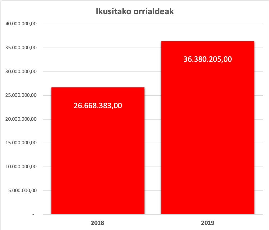 TOKIKOM 2018-2019 ORRIALDEAK